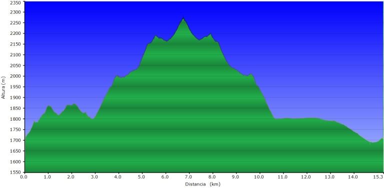 Pico del Loboprefil
